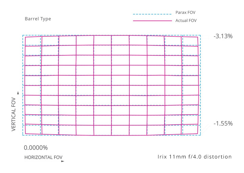 The distortion chart for the Irix f/4.0 11mm.