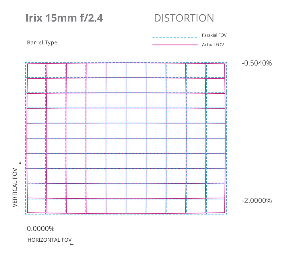 Irix 15mm distortion scale