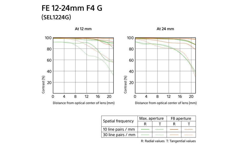 The MTF charts for the Sony G 12-24mm.