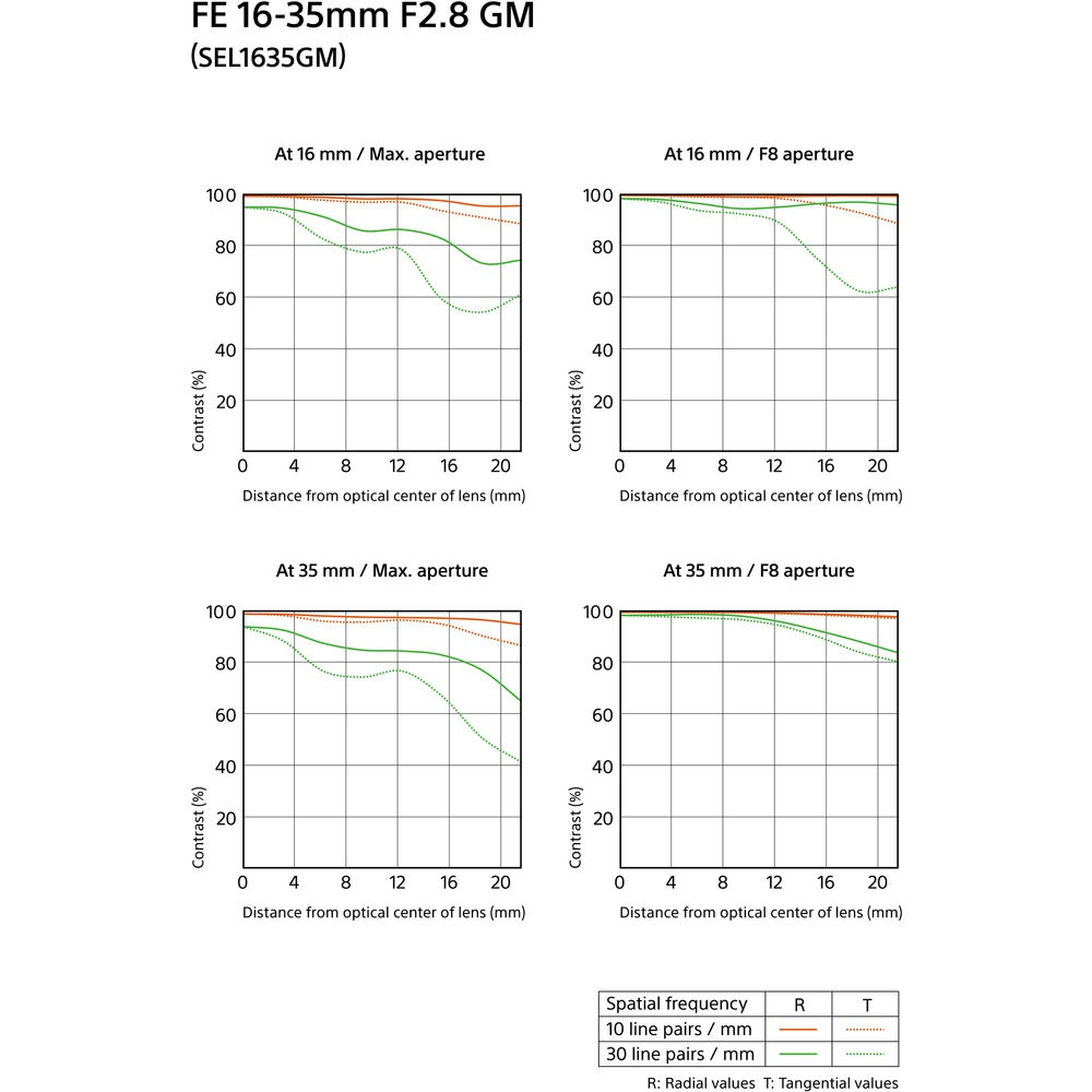 The MTF charts for the Sony G Master 16-35mm.