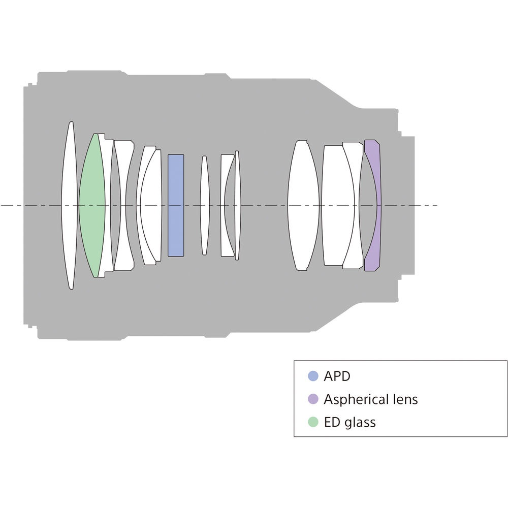 The schematic for the Sony f/2.8 100mm STF GM.
